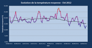 Evolution de la température moyenne- été 2012 - régions Centre et Centrales