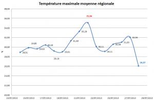 Bilan des températures du 14 au 28 Juillet