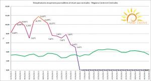 Courbe des températures moyennes journalières dans les régions Centre et Centrales - Janvier 2014