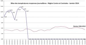 Températures moyennes journalières pour janvier 2014