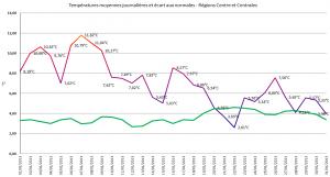 T° moyenne régionale - Janvier 2014