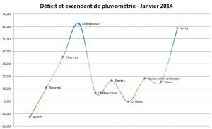 Pluviométrie Janvier 2014 - Régions Centre et Centrales