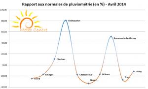 Rapport aux normes de pluviométrie - Avril 2014