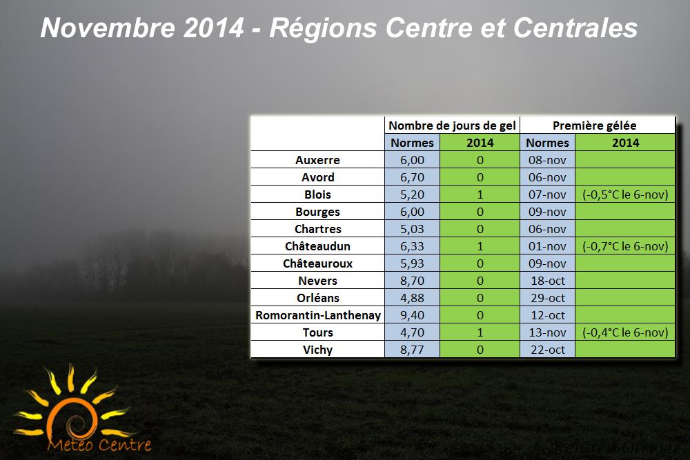 Gelées du mois de Novembre 2014 - Régions Centre et Centrales