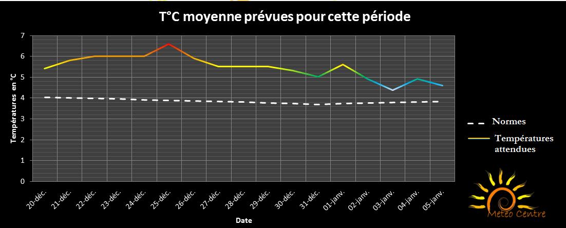 Courbe des températures moyennes attendues dans les régions Centre et Centrales (Noel et Premier de l'an)