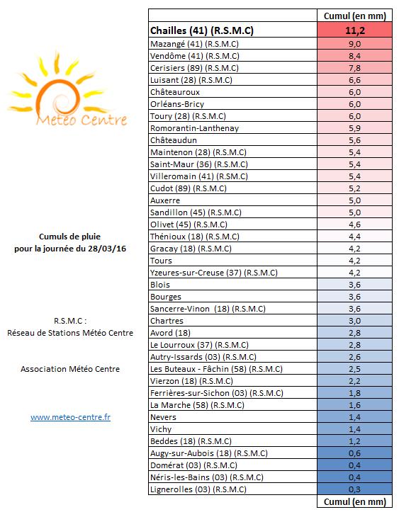 Cumuls de pluie du 28 mars 2016 - Régions Centre - Val de Loire et Centrales