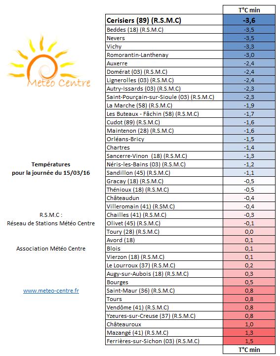 Temperatures minimales 15 mars 2016 - Regions Centre Val de Loire et Centrales
