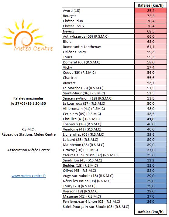 Rafales maximales dans les régions Centre - Val de Loire et Centrales le 27 mars 2016