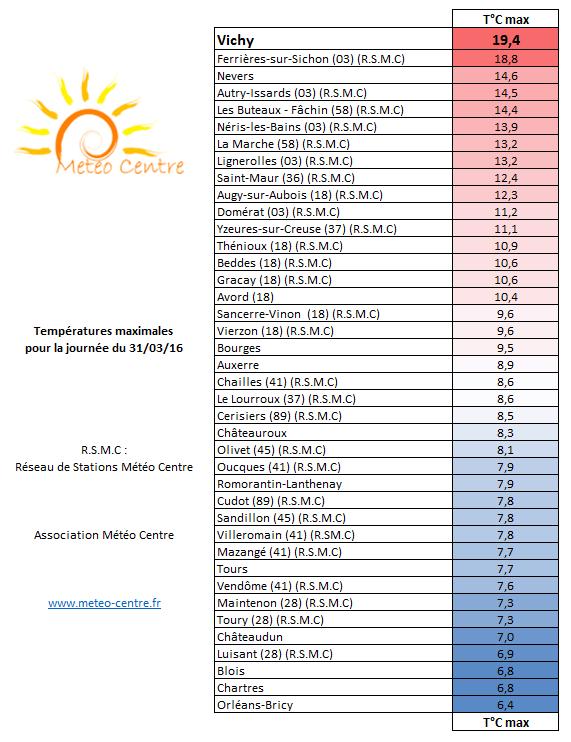 Températures maximales du 31 mars 2016