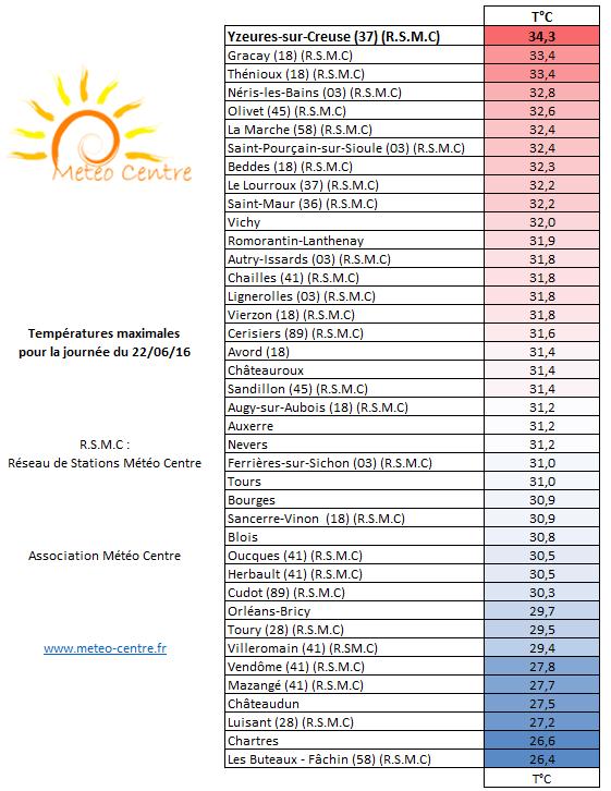 Températures maximales du 22 juin 2016 - Régions Centre - Val de Loire et Centrales