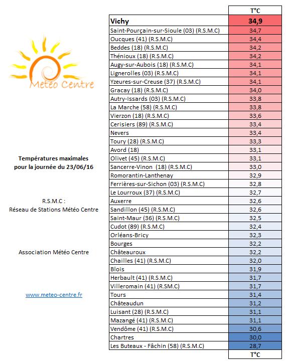 Températures maximales du 23 juin 2016 - Régions Centre - Val de Loire et Centrales