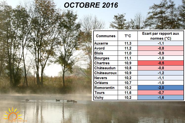 Températures moyennes - Octobre 2016 - Régions Centre - Val de Loire et Centrales
