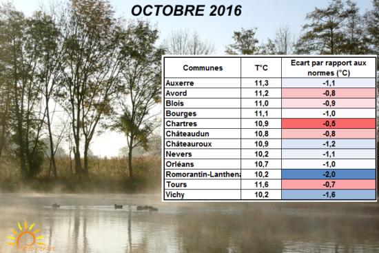 Températures moyennes Octobre 2016 - Régions Centre Val de Loire et Centrales