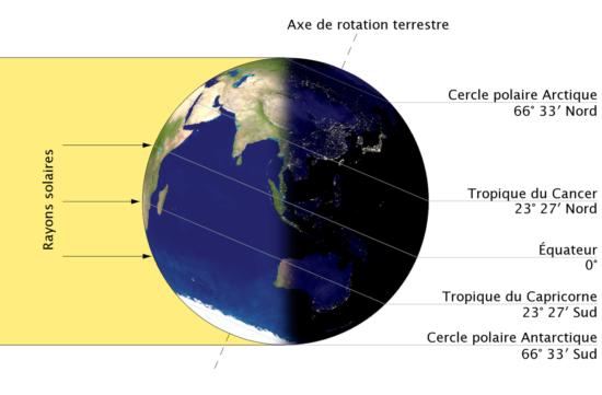 Le solstice d'hiver (source image : Wikipédia).