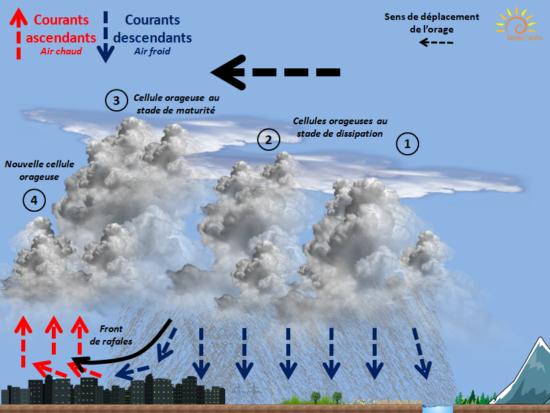 Orage blog de l 39 association m t o centre - Comment se creer le vent ...