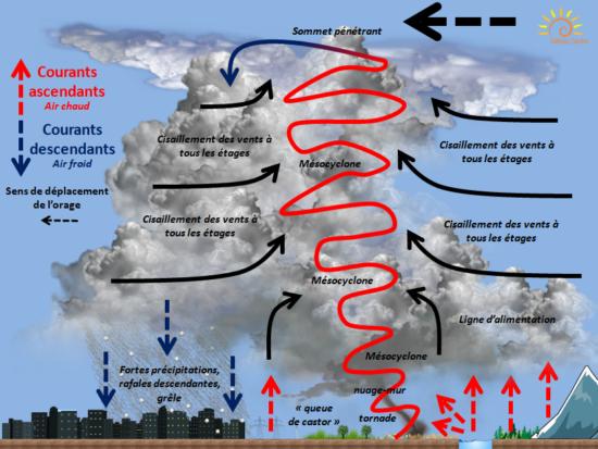 Les orages blog de l 39 association m t o centre - Comment se creer le vent ...