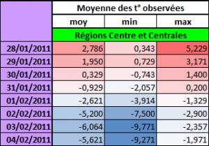 Températures moyennes observées entre le 28 Janvier et le 04 Février 2012