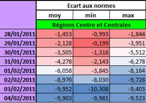 Tableau présentant les écarts aux normes de températures entre le 28 Janvier et le 04 Février 2012