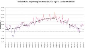 T° moyennes journalières en °C