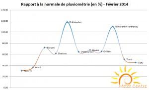 Rapport aux normes de pluviométrie - Février 2014