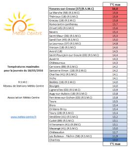 Temperatures maximales du 18 mars 2016 - Regions Centre Val de Loire et Centrales