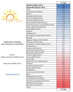 Temperatures minimales du 13 mars 2016 - Regions Centre - Val de Loire et Centrales