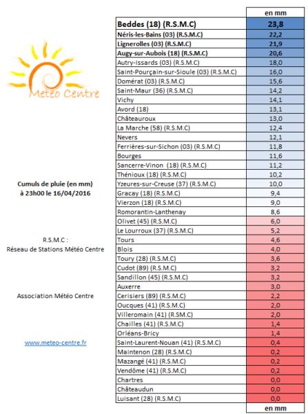 Cumuls de pluie du 16 avril 2016 - régions Centre Val de Loire et Centrales